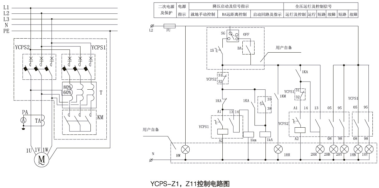 功能特点概述 一、YCPS-D双速电动机控制器 以YCPS控制与保护开关电器为主开关,与接触器等附件组合,构成双速电动机控制器YCPS-D,适用于双速电动机的控制与保护。 双速电动机控制器配置有三种: 配置一(标准配置):YCPS-D,高速为消防型,低速为标准型 配置二:YCPS-D1,高、低速均为标准型 配置三:YCPS-D2,高、低速均为消防型 产品特点、主回路参数及附件同YCPS标准型或YCPS-B消防型 二、 YCPS-D3双速电动机控制器 以YCPS控制与保护开关电器为主开关,与接触器等附件