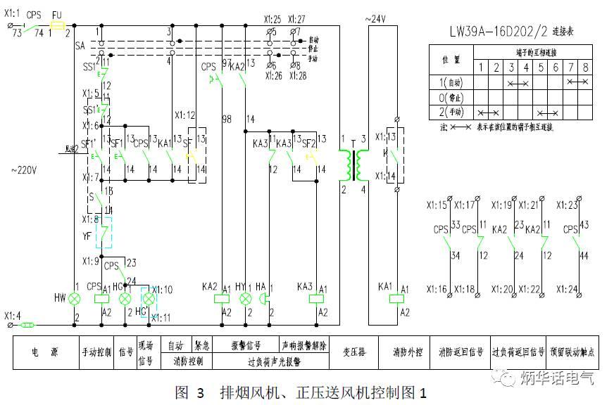 在CPS问世之前,采用分立元件很难完整地、准确地实现上述电动机保护配合,出现的问题相对较多。而CPS则很好的将这些保护配合固化在器件中,保护配合比较严密,是一项值得推广的新技术。 2 CPS的特点 如前所述,传统的电动机主回路有隔离电器、短路保护电器SCPD、控制电器、过载保护电器及附属电器等组成,与传统的分立元件相比,CPS(如图1b所示)的优势非常显著,主要特点如下: 2.
