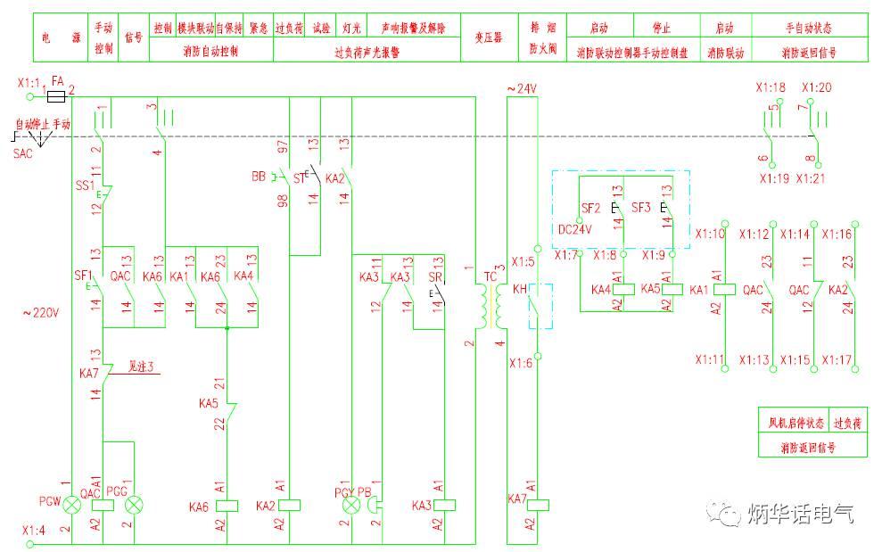 图1 排烟风机的主回路和外部接线端子图 这个问题很简单,只要看图1中的外部接线端子图即可。该图有三条线路从风机控制箱引出,分别为: a 至消防联动控制器手动控制盘,3芯线,位于消防控制室。 b 至消防模块箱,12芯线,消防模块箱一般在本层竖井内。 c 至280排烟防火阀,2芯线,在排烟管上。 这三条线路根据芯线数量和规格可以确定穿管大小。具体芯线的内涵可见图2控制原理图。  图2 排烟风机控制原理图 从图2可知,控制线路a是到消防控制室消防手动控制盘,由消防联动控制器提供24V电源,实现在消防控制室进行